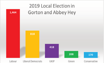 The 2019 Results in Gorton and Abbey Hey (By Iain Donaldson)